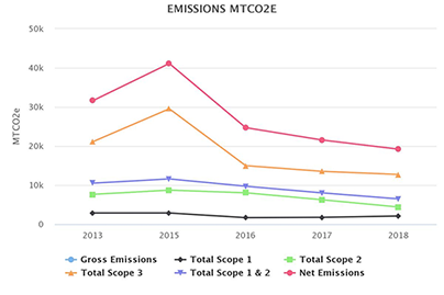 Greenhouse Gas Emissions Reduction Graph